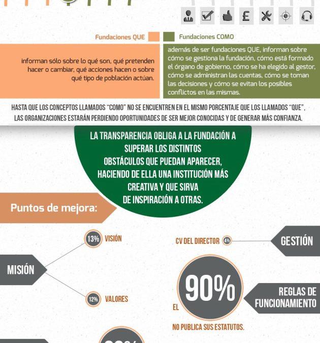 Infografía sobre la transparencia de las fundaciones andaluzas en Internet