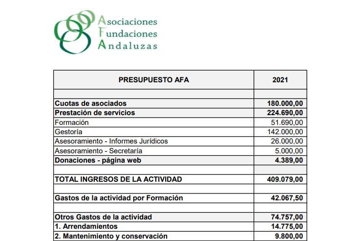 Presupuestos 2021